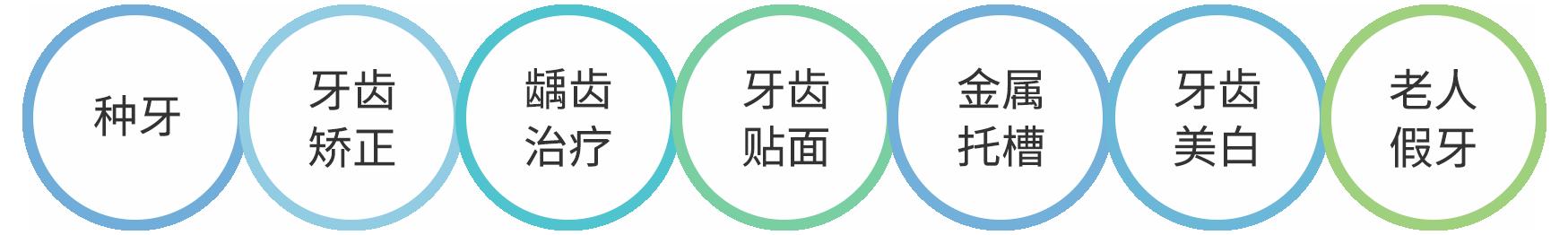 dental_chinese